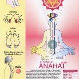 Heart Chakra Chart